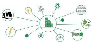 Grafik Symbole für das Innovationsnetzwerk rund um Gebäudebegrünung