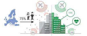 Grafik Stadt links unbegrünt rechts begrünt, Symbole für Potentiale zur Erhöhung der Lebensqualität